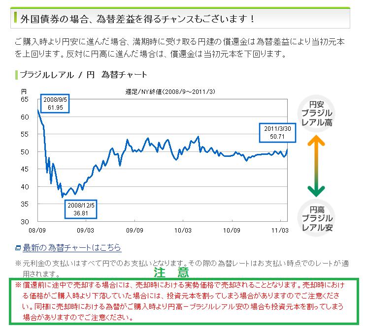 高金利通貨での運用の注意点