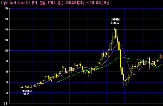 金(ゴールド)と原油の相場価格