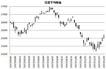 戻しつつある相場 ~株高と円安~