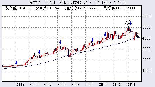 kaifp-gold-JPY