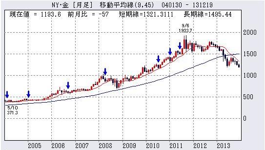 金(ゴールド)価格
