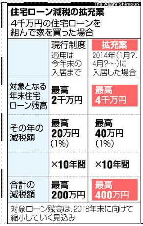 住宅ローン減税、年40万円に拡充<政府・自民党が調整>