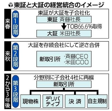 東証と大証が13年1月に経営統合<日本取引所グループ設立へ>