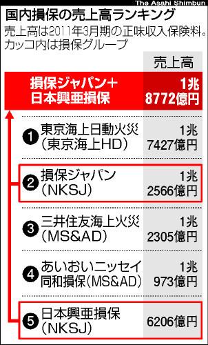 損保ジャパンと日本興亜合併へ<14年度、国内首位に>