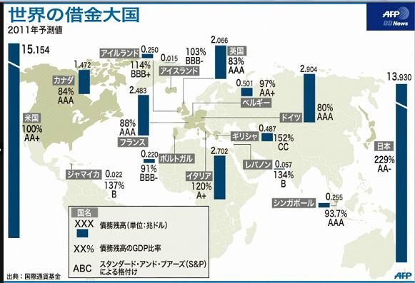 世界の借金大国<次に破綻するのは日本か!?>