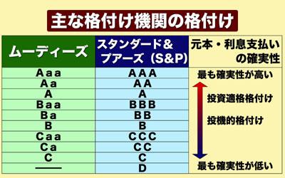 またもや日本国債の格下げ